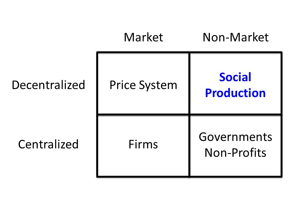 Decentralized Centralized MarketNon-Market Price System Firms Governments Non-Profits Social Production