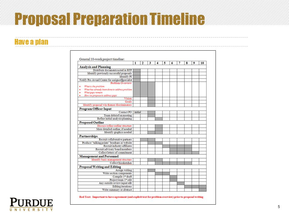 5 Proposal Preparation Timeline Have a plan