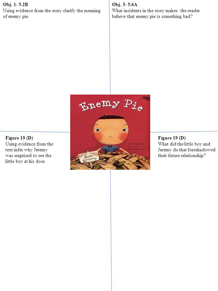 Obj. 1- 5.2B Using evidence from the story clarify the meaning of enemy pie.
