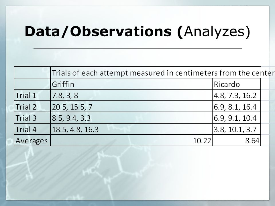 Data/Observations (Analyzes)