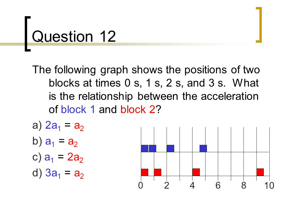 Question 12 The following graph shows the positions of two blocks at times 0 s, 1 s, 2 s, and 3 s.