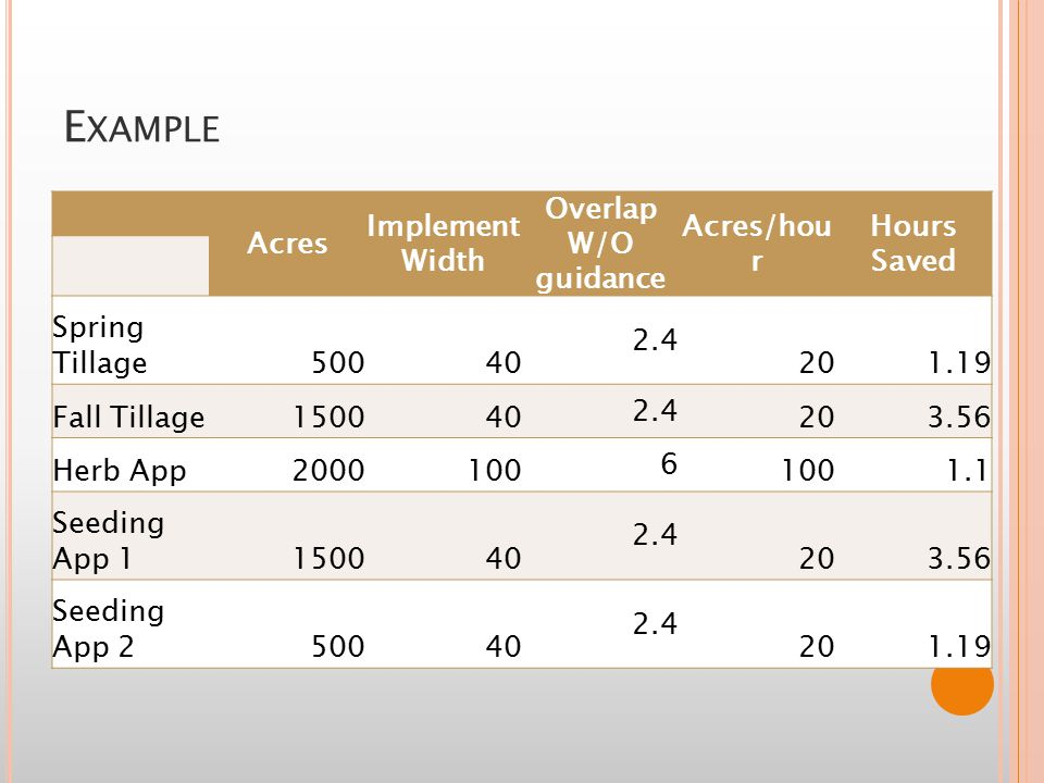 E XAMPLE Acres Implement Width Overlap W/O guidance Acres/hou r Hours Saved Spring Tillage50040 2.4 201.19 Fall Tillage150040 2.4 203.56 Herb App2000100 6 1.1 Seeding App 1150040 2.4 203.56 Seeding App 250040 2.4 201.19