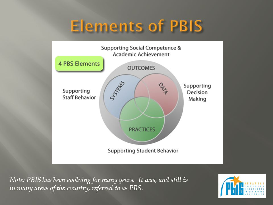 Note: PBIS has been evolving for many years. It was, and still is in many areas of the country, referred to as PBS.