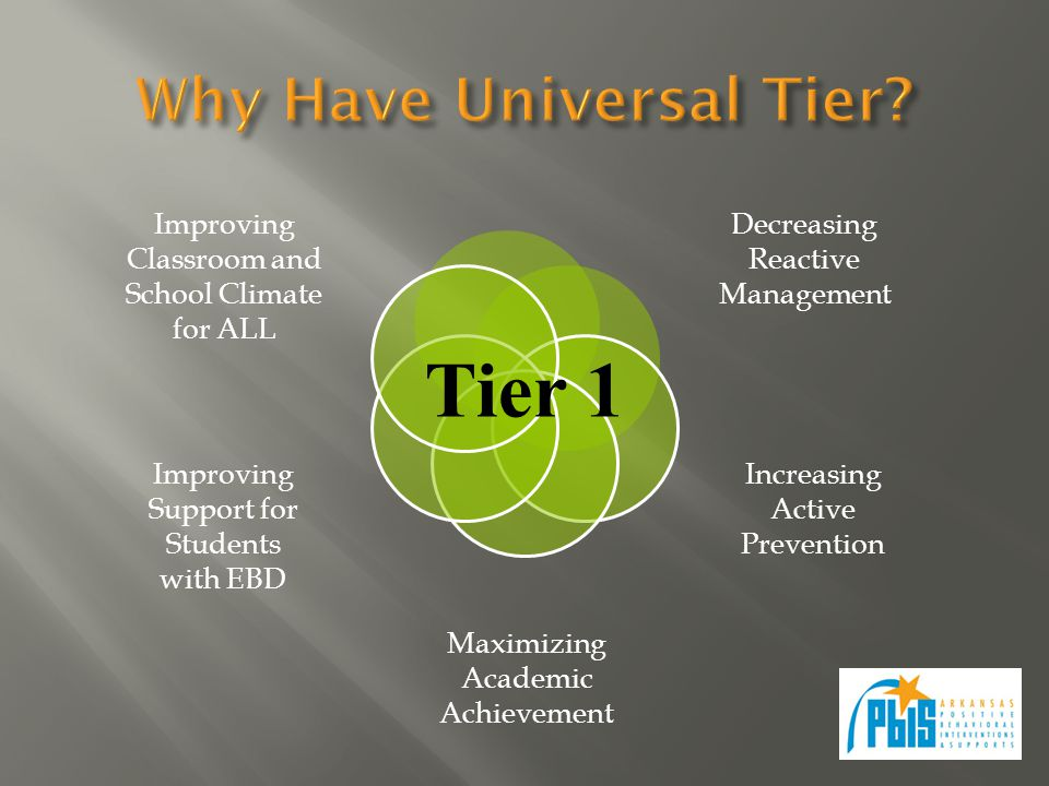 Tier 1 Improving Classroom and School Climate for ALL Improving Support for Students with EBD Decreasing Reactive Management Increasing Active Prevention Maximizing Academic Achievement