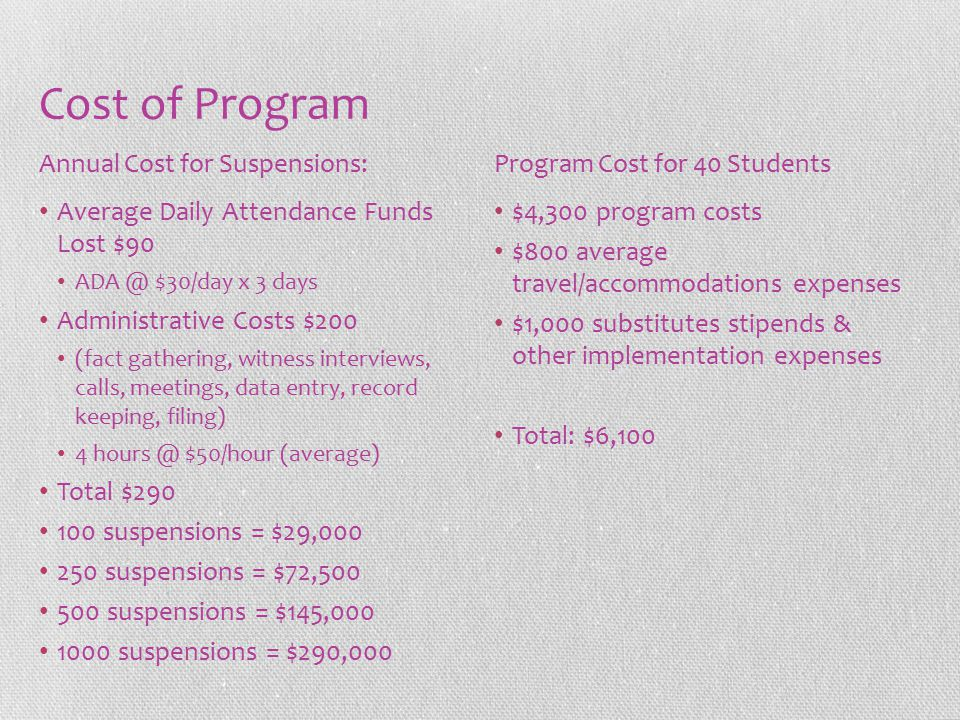 Cost of Program Average Daily Attendance Funds Lost $90 ADA @ $30/day x 3 days Administrative Costs $200 (fact gathering, witness interviews, calls, meetings, data entry, record keeping, filing) 4 hours @ $50/hour (average) Total $290 100 suspensions = $29,000 250 suspensions = $72,500 500 suspensions = $145,000 1000 suspensions = $290,000 $4,300 program costs $800 average travel/accommodations expenses $1,000 substitutes stipends & other implementation expenses Total: $6,100 Annual Cost for Suspensions:Program Cost for 40 Students