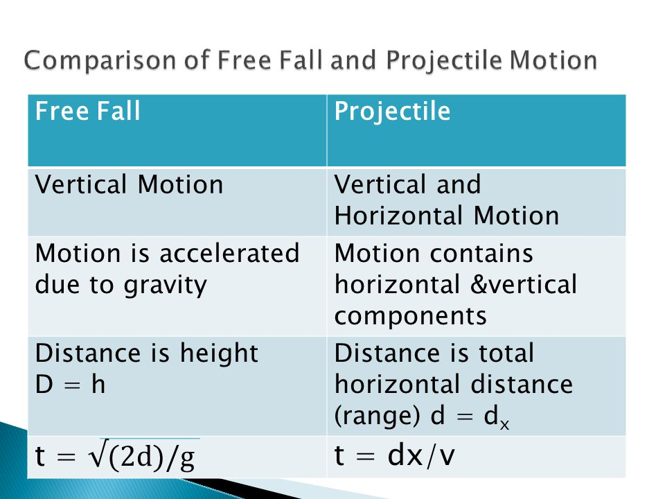 Free FallProjectile Vertical MotionVertical and Horizontal Motion Motion is accelerated due to gravity Motion contains horizontal &vertical components Distance is height D = h Distance is total horizontal distance (range) d = d x t = √(2d)/g t = dx/v