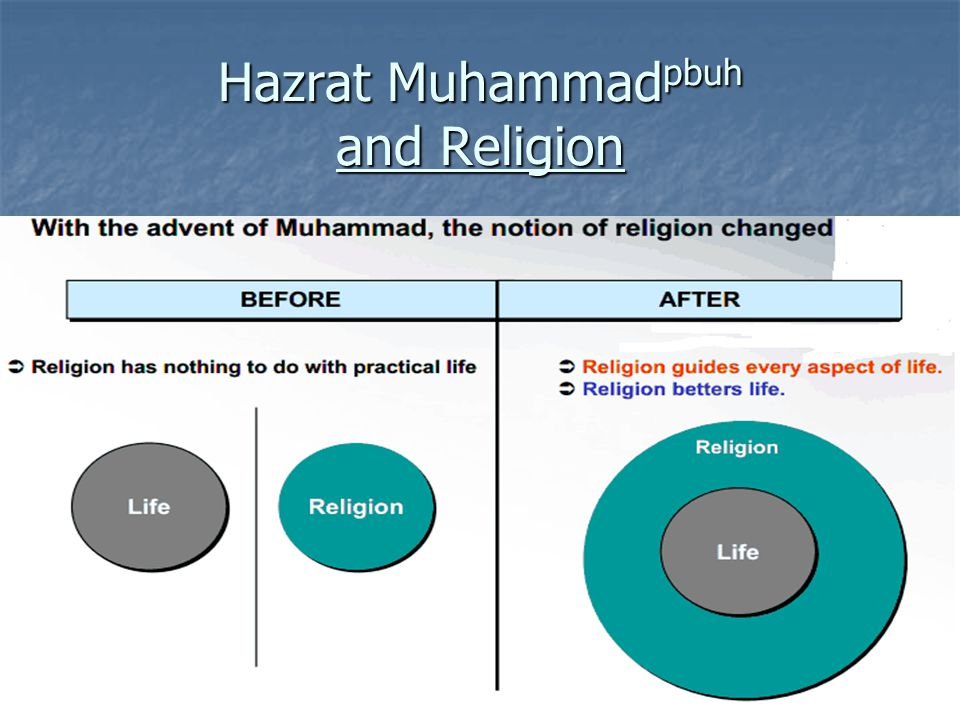 Hazrat Muhammad pbuh and Religion