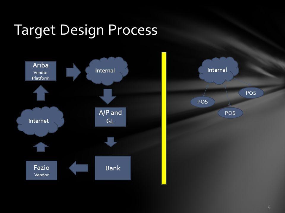 Target Design Process Ariba Vendor Platform Fazio Vendor A/P and GL Internet Internal Bank Internal POS 6