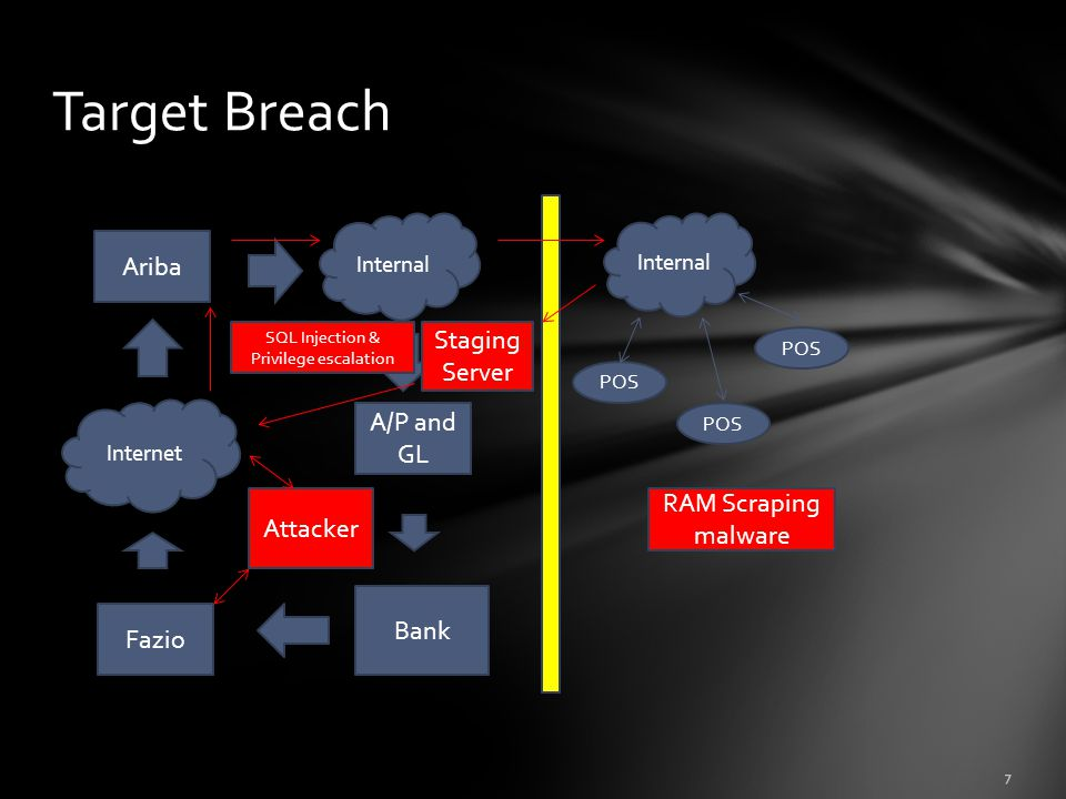 Target Breach Ariba Fazio A/P and GL Internet Internal Bank Internal POS Attacker SQL Injection & Privilege escalation RAM Scraping malware Staging Server 7