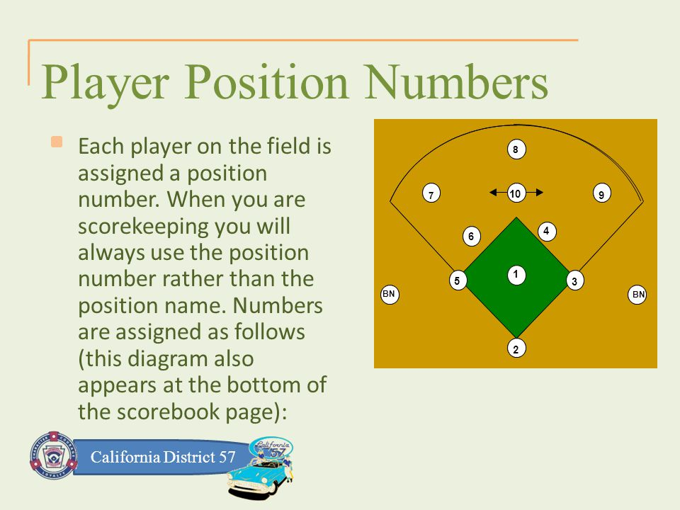 California District 57 Player Position Numbers 1 2 3 4 5 6 79 8 10 BN 1 2 3 4 5 6 7 9 8 10 BN Each player on the field is assigned a position number.