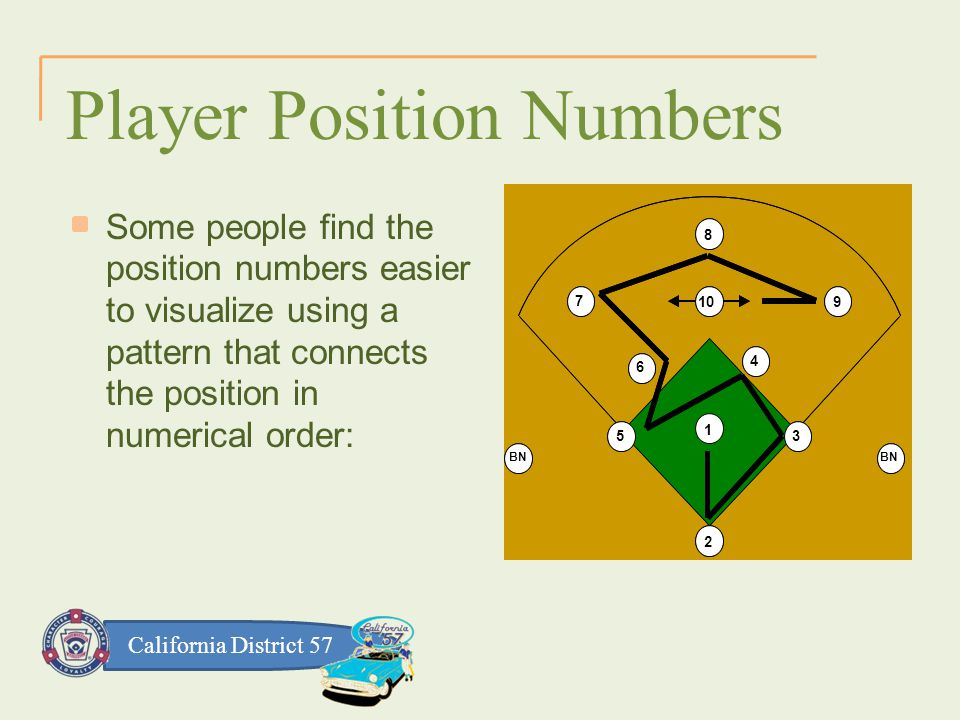 California District 57 Player Position Numbers 1 2 3 4 5 6 79 8 10 BN 1 2 3 4 5 6 7 9 8 10 BN Some people find the position numbers easier to visualize using a pattern that connects the position in numerical order: