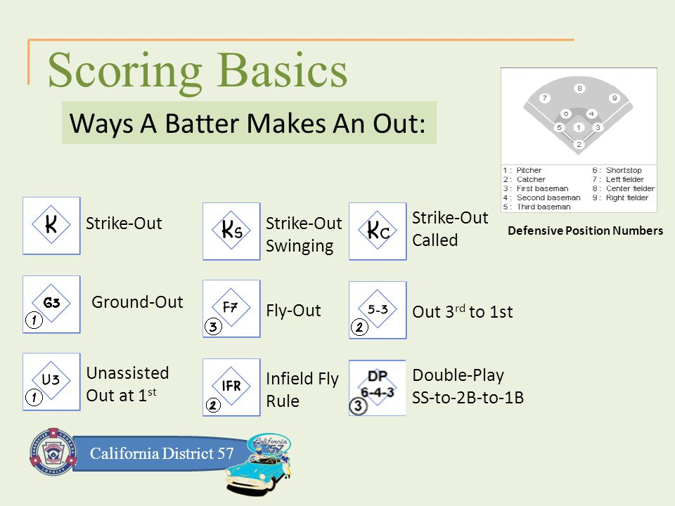 California District 57 Scoring Basics Ways A Batter Makes An Out: Defensive Position Numbers Strike-OutGround-Out Double-Play SS-to-2B-to-1B Strike-Out Called Strike-Out Swinging Fly-OutOut 3 rd to 1st Unassisted Out at 1 st Infield Fly Rule