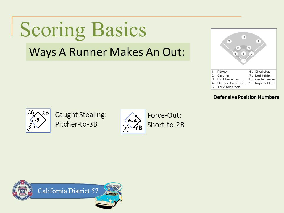 California District 57 Scoring Basics Ways A Runner Makes An Out: Defensive Position Numbers Caught Stealing: Pitcher-to-3B Force-Out: Short-to-2B
