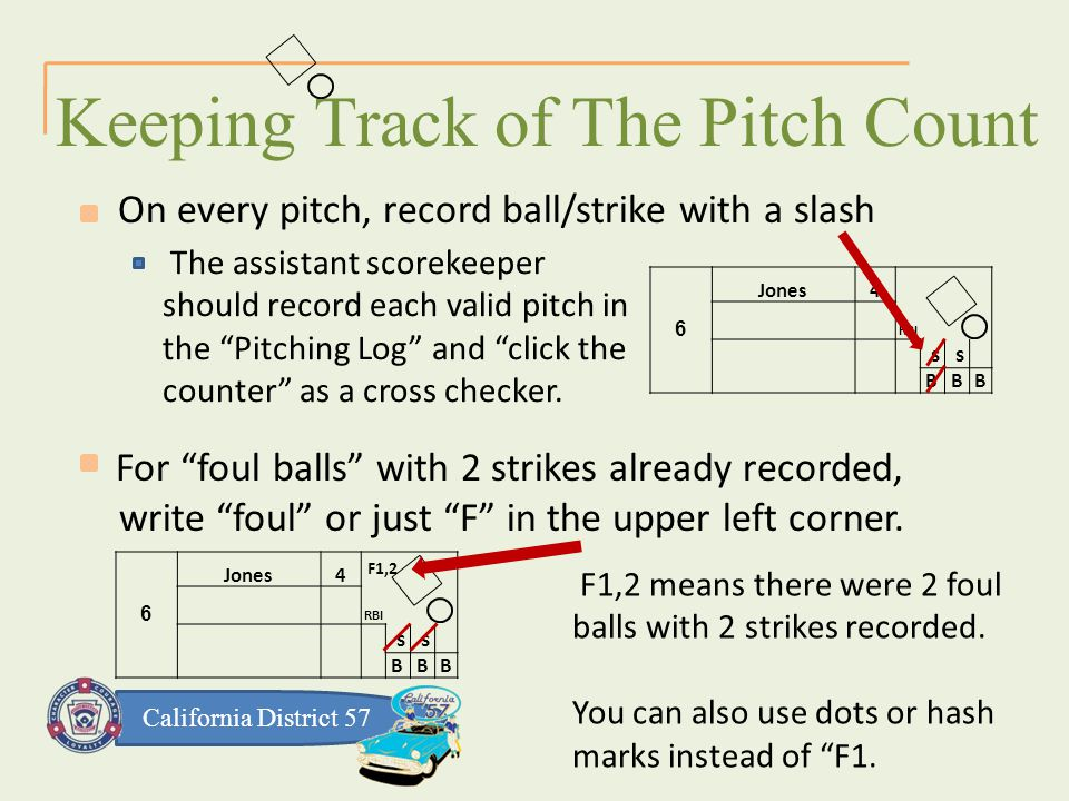 California District 57 The assistant scorekeeper should record each valid pitch in the Pitching Log and click the counter as a cross checker.