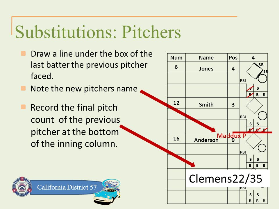 California District 57 Substitutions: Pitchers Draw a line under the box of the last batter the previous pitcher faced.