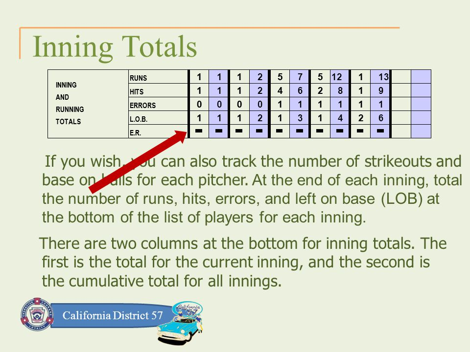 California District 57 Inning Totals If you wish, you can also track the number of strikeouts and base on balls for each pitcher.