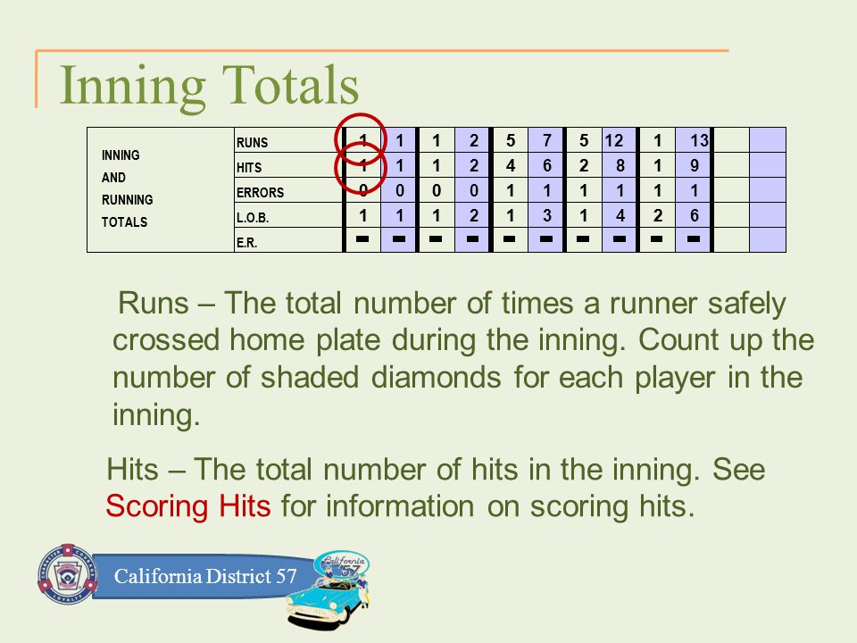 California District 57 Inning Totals Runs – The total number of times a runner safely crossed home plate during the inning.