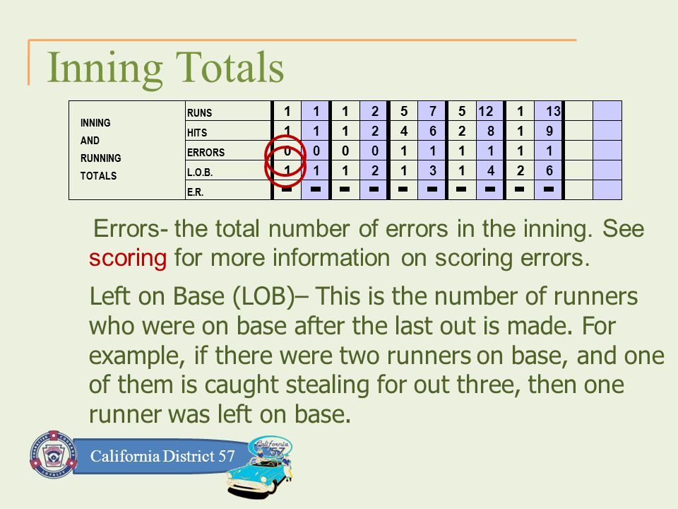 California District 57 Inning Totals Errors- the total number of errors in the inning.