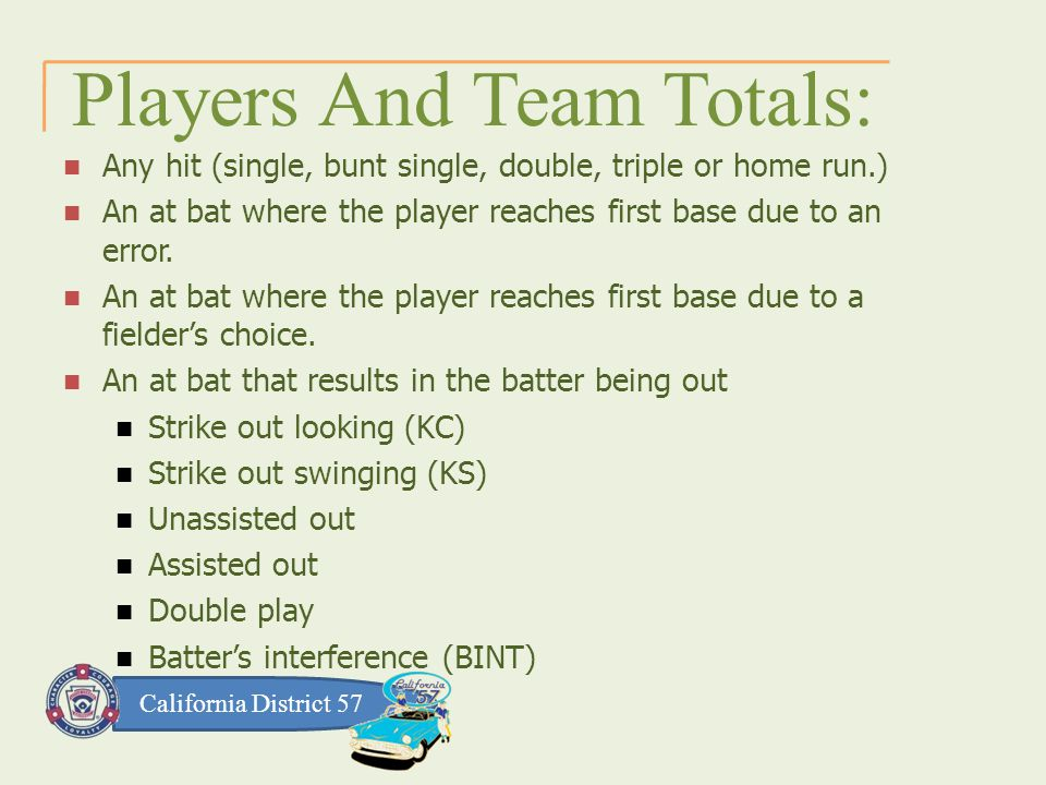 California District 57 Players And Team Totals: Any hit (single, bunt single, double, triple or home run.) An at bat where the player reaches first base due to an error.