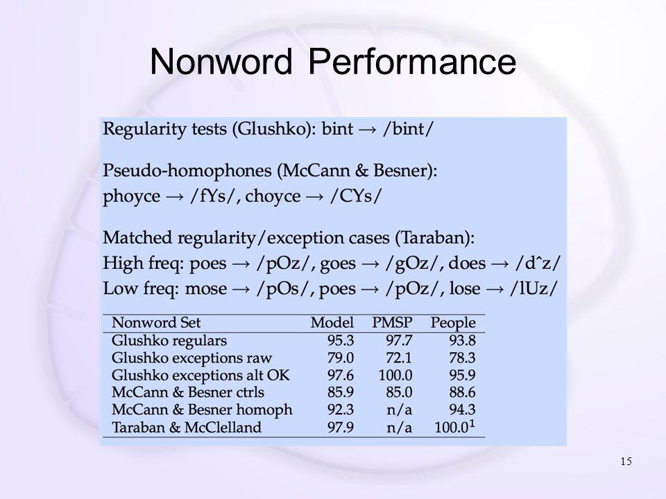 Nonword Performance 15