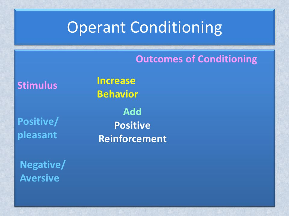 Operant Conditioning Outcomes of Conditioning Increase Behavior Stimulus Positive/ pleasant Negative/ Aversive Add Positive Reinforcement