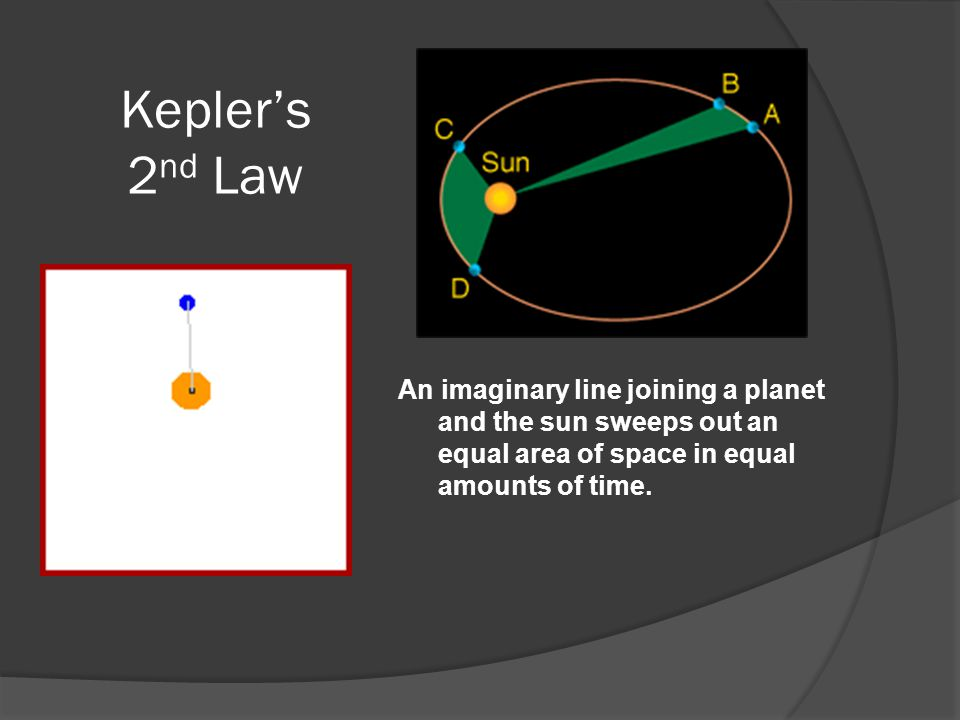 Kepler's 2 nd Law An imaginary line joining a planet and the sun sweeps out an equal area of space in equal amounts of time.