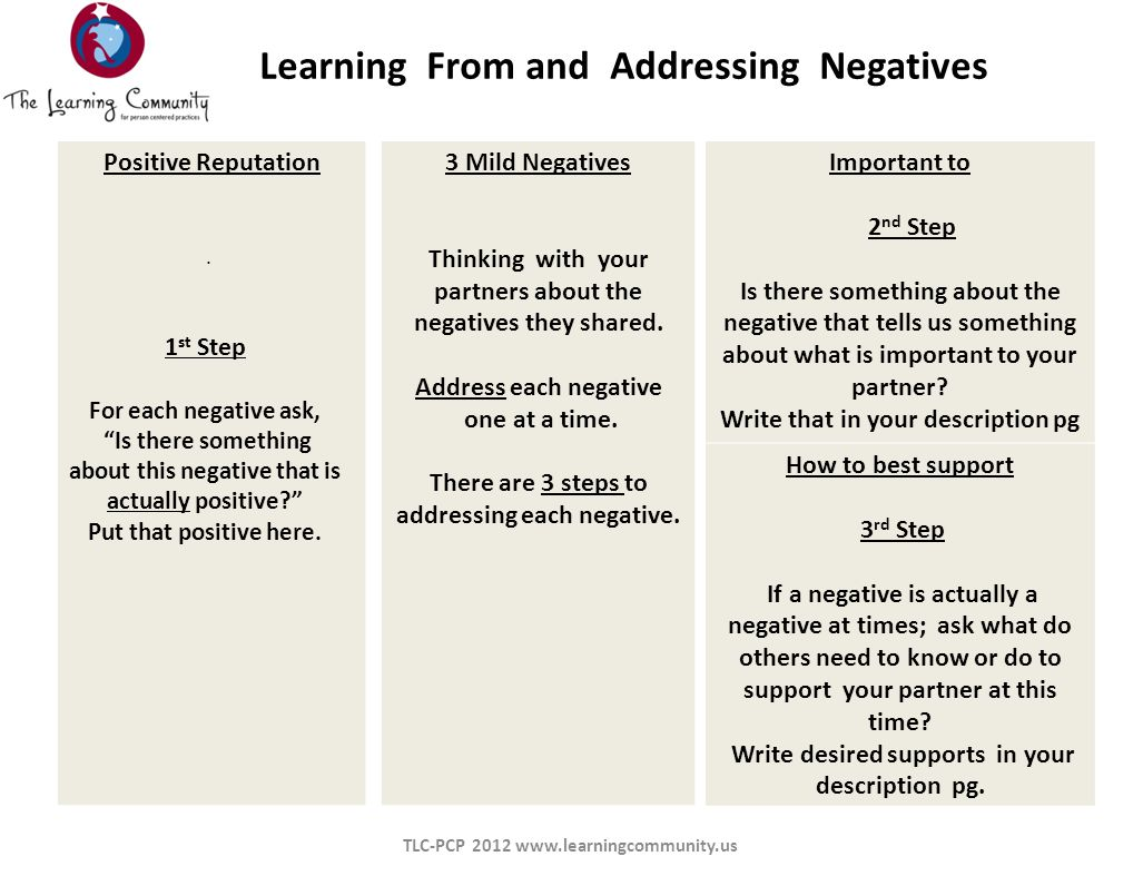 Le Learning From and Addressing Negatives Positive Reputation 3 Mild Negatives Thinking with your partners about the negatives they shared.