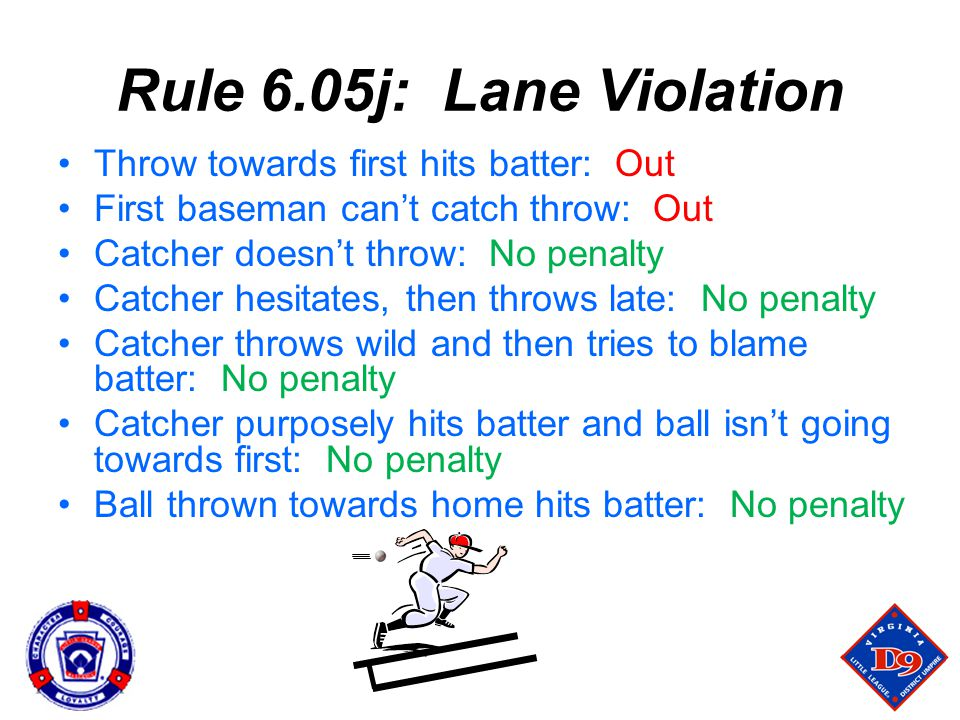 Rule 6.05j: Lane Violation Throw towards first hits batter: Out First baseman can't catch throw: Out Catcher doesn't throw: No penalty Catcher hesitates, then throws late: No penalty Catcher throws wild and then tries to blame batter: No penalty Catcher purposely hits batter and ball isn't going towards first: No penalty Ball thrown towards home hits batter: No penalty