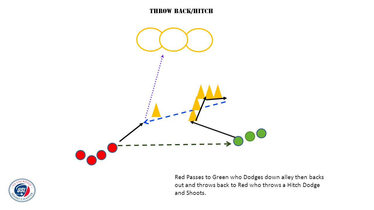 Red Passes to Green who Dodges down alley then backs out and throws back to Red who throws a Hitch Dodge and Shoots. Throw Back/Hitch