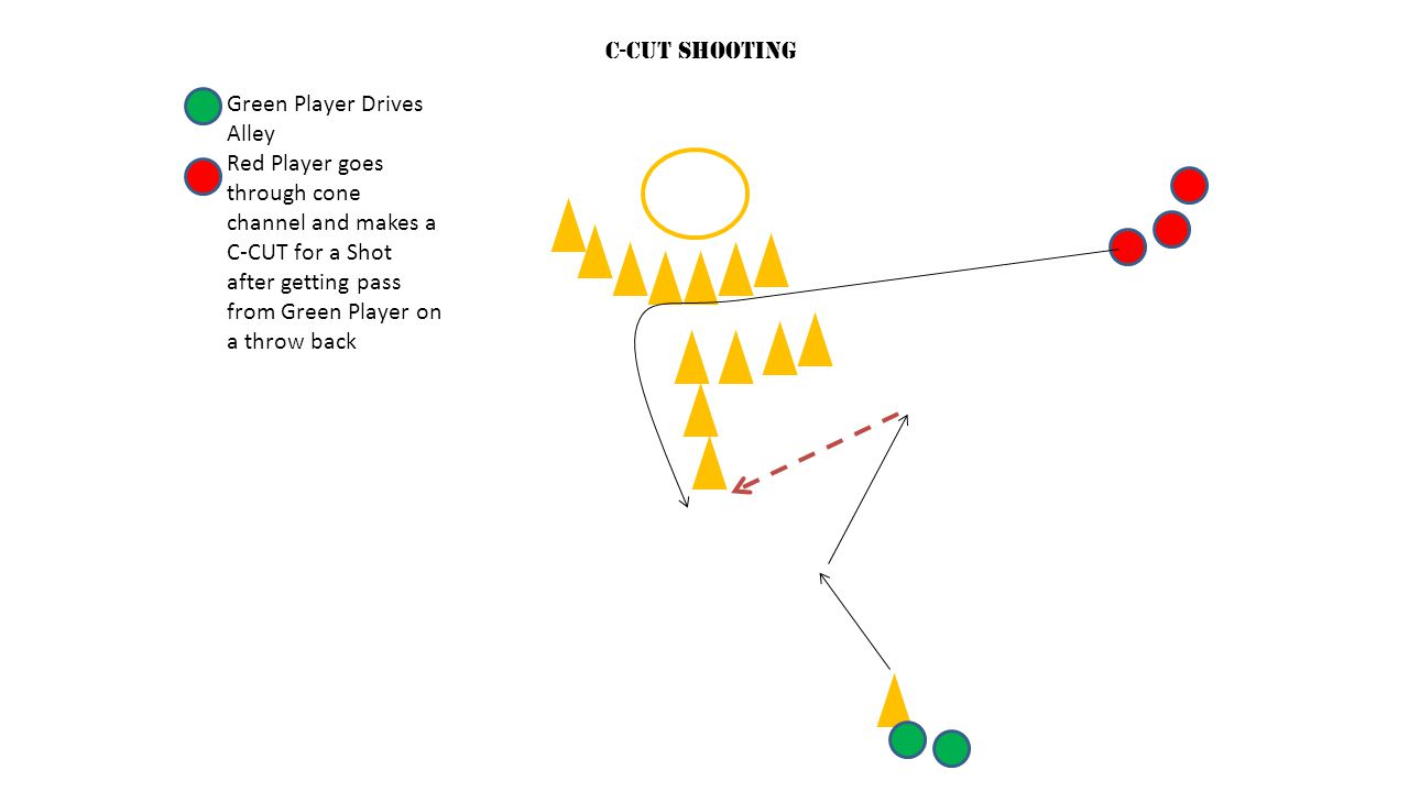 Green Player Drives Alley Red Player goes through cone channel and makes a C-CUT for a Shot after getting pass from Green Player on a throw back C-CUT
