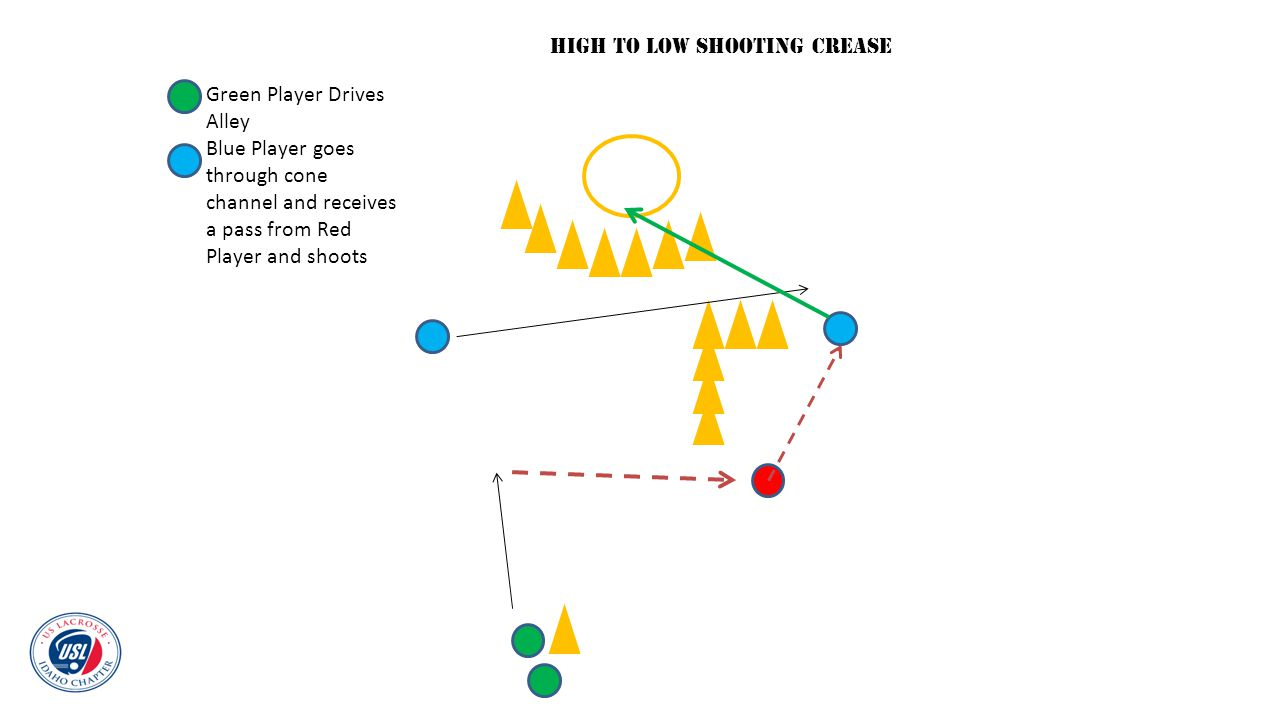 Green Player Drives Alley Blue Player goes through cone channel and receives a pass from Red Player and shoots HIGH TO LOW SHOOTING CREASE