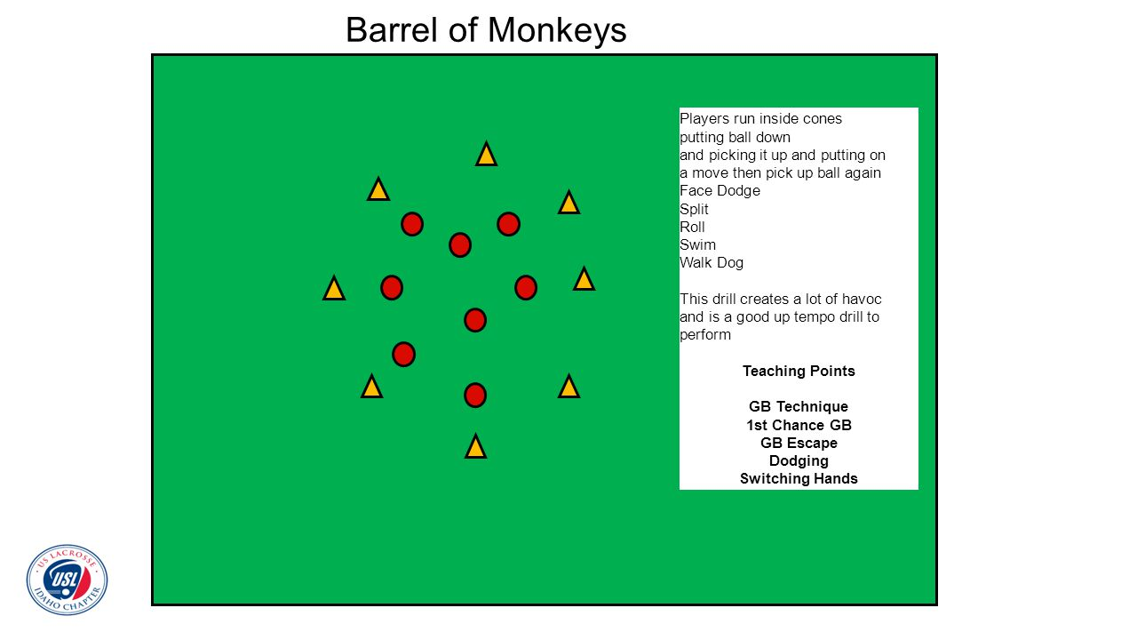 Barrel of Monkeys Players run inside cones putting ball down and picking it up and putting on a move then pick up ball again Face Dodge Split Roll Swi