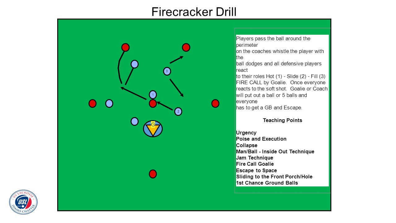 Firecracker Drill Players pass the ball around the perimeter on the coaches whistle the player with the ball dodges and all defensive players react to