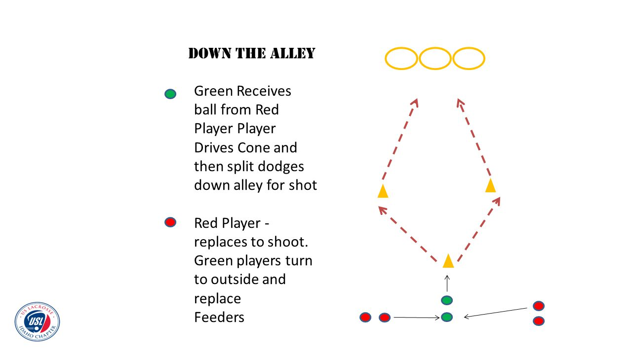 Green Receives ball from Red Player Player Drives Cone and then split dodges down alley for shot Red Player - replaces to shoot. Green players turn to