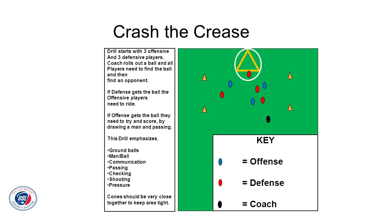 Crash the Crease Drill starts with 3 offensive And 3 defensive players. Coach rolls out a ball and all Players need to find the ball and then find an