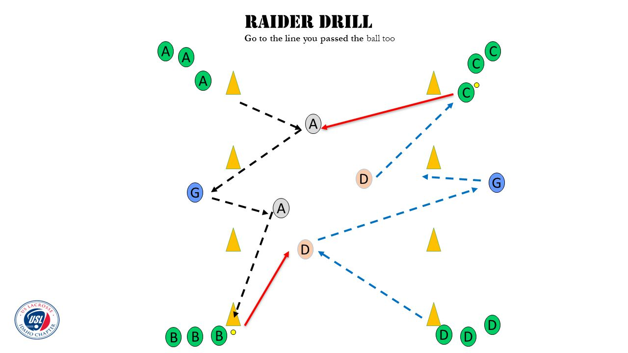 Raider Drill Go to the line you passed the ball too A B G C D G A A B B C C D D A A D D