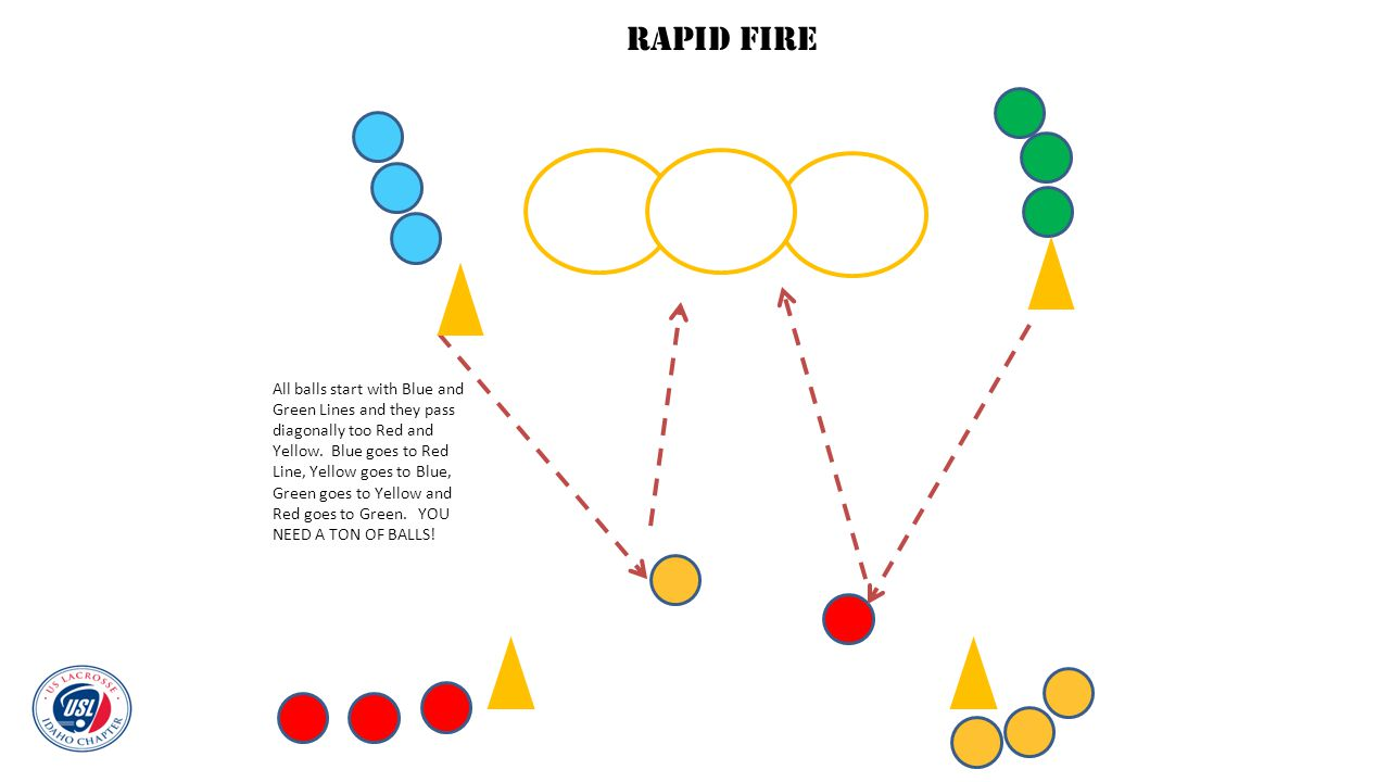 All balls start with Blue and Green Lines and they pass diagonally too Red and Yellow. Blue goes to Red Line, Yellow goes to Blue, Green goes to Yello