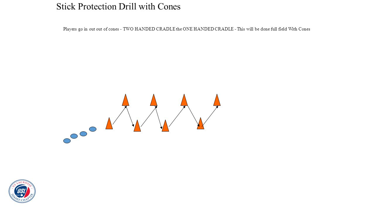 Stick Protection Drill with Cones Players go in out out of cones - TWO HANDED CRADLE the ONE HANDED CRADLE - This will be done full field With Cones