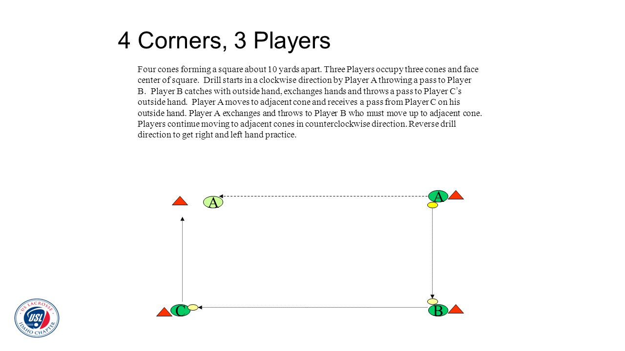 4 Corners, 3 Players Four cones forming a square about 10 yards apart. Three Players occupy three cones and face center of square. Drill starts in a c