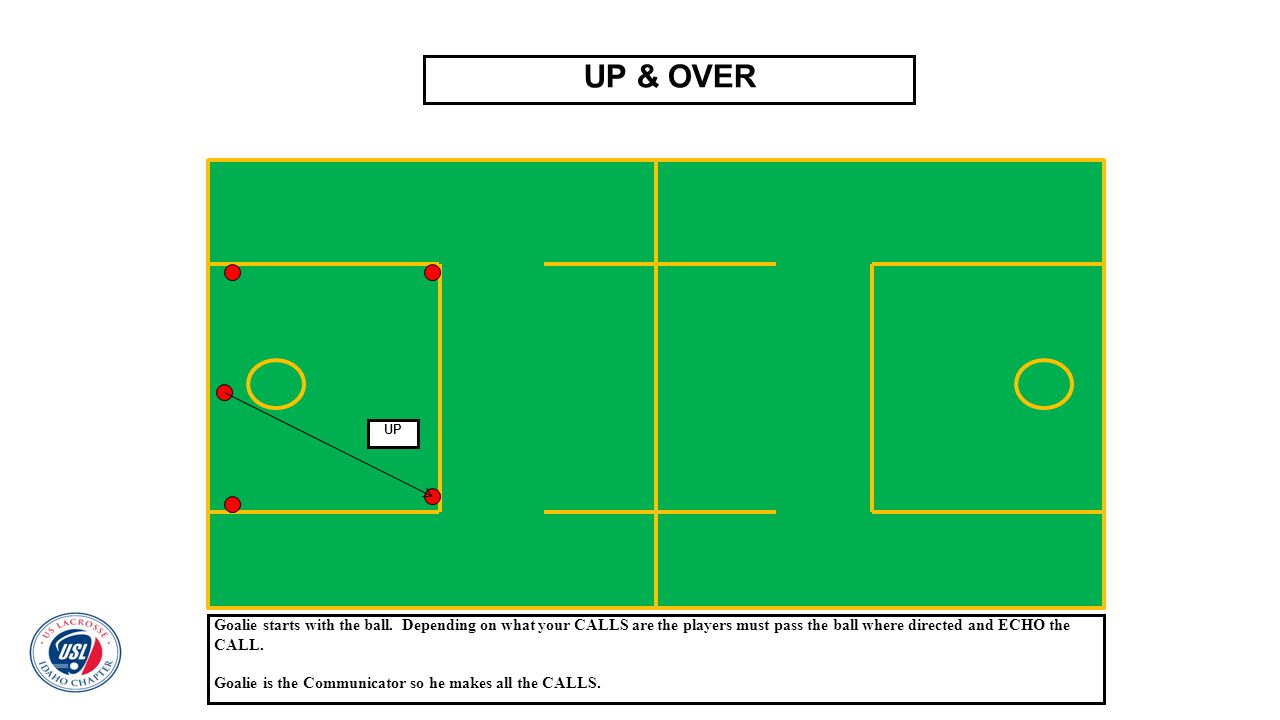 UP & OVER Goalie starts with the ball. Depending on what your CALLS are the players must pass the ball where directed and ECHO the CALL. Goalie is the