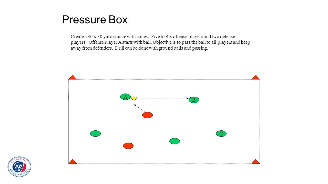 Pressure Box Create a 30 x 30 yard square with cones. Five to Six offense players and two defense players. Offense Player A starts with ball. Objectiv