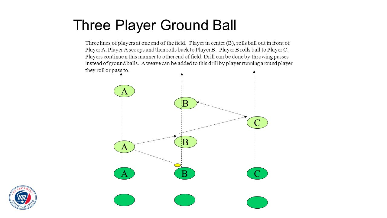 Three Player Ground Ball ABC A B C B A Three lines of players at one end of the field. Player in center (B), rolls ball out in front of Player A. Play