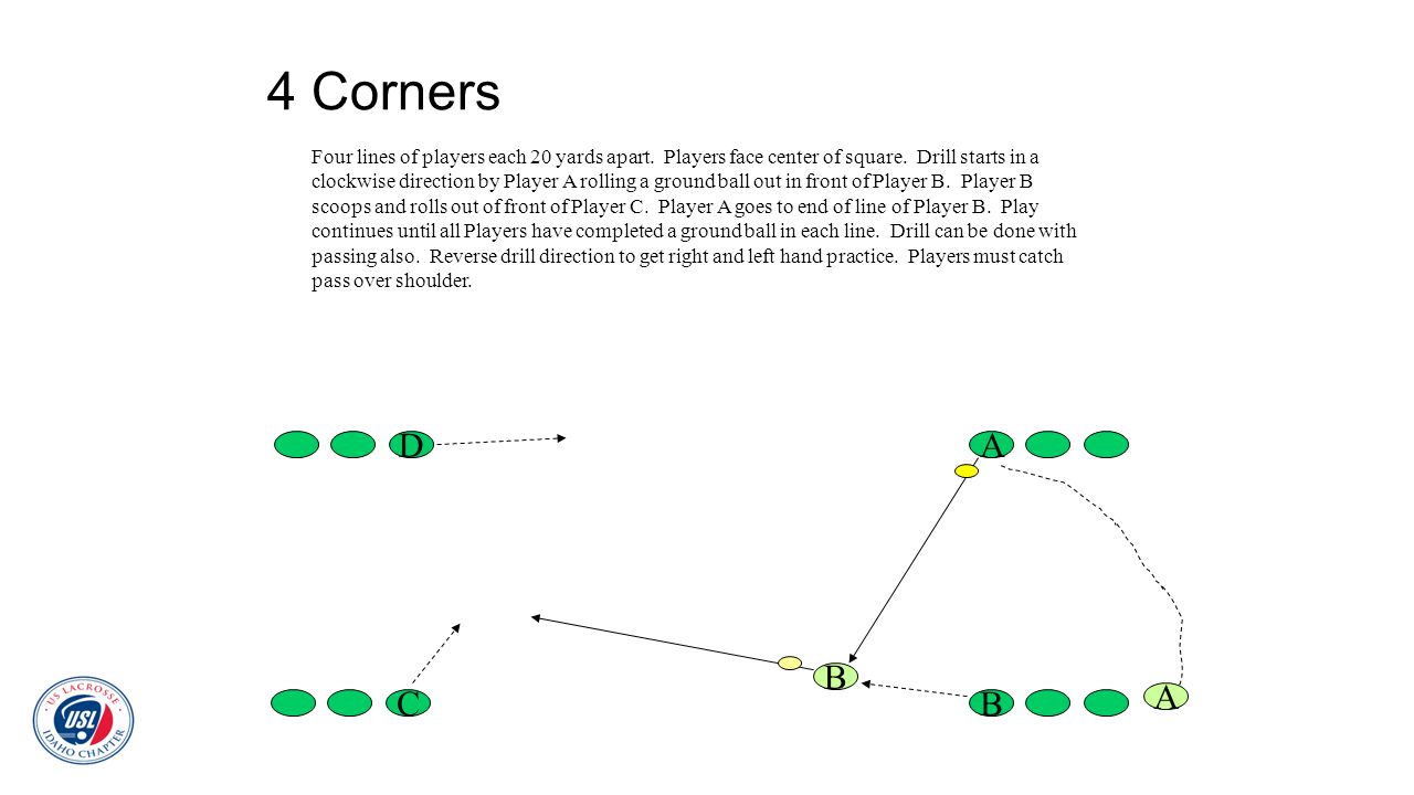 4 Corners Four lines of players each 20 yards apart. Players face center of square. Drill starts in a clockwise direction by Player A rolling a ground