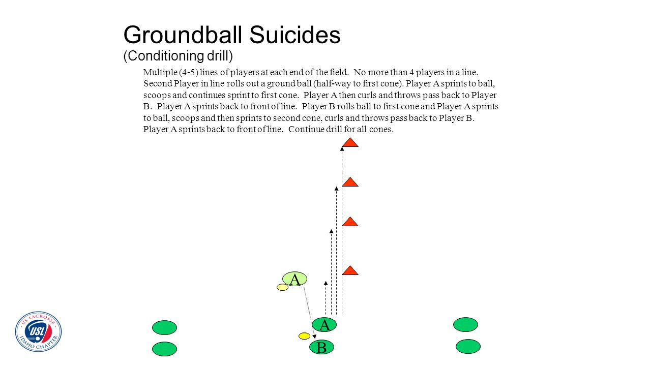 Groundball Suicides (Conditioning drill) B A A Multiple (4-5) lines of players at each end of the field. No more than 4 players in a line. Second Play