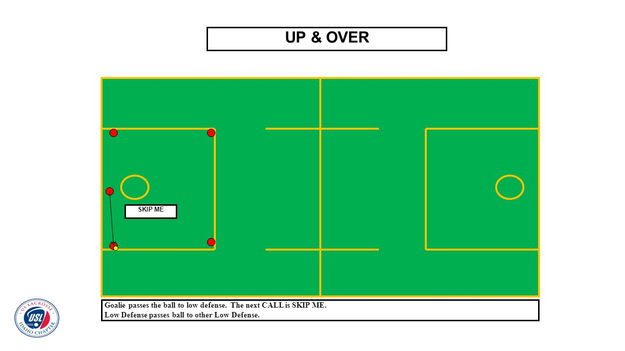 UP & OVER Goalie passes the ball to low defense. The next CALL is SKIP ME. Low Defense passes ball to other Low Defense. SKIP ME