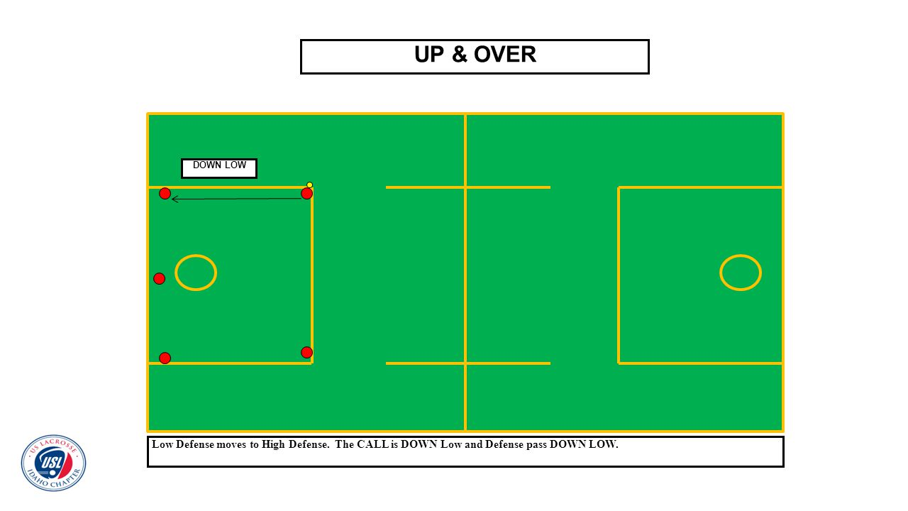 UP & OVER Low Defense moves to High Defense. The CALL is DOWN Low and Defense pass DOWN LOW. DOWN LOW
