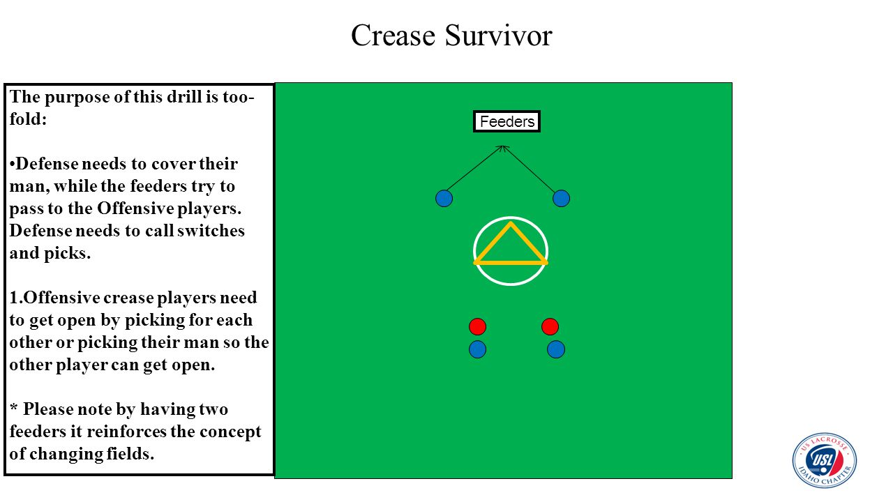 Crease Survivor Feeders The purpose of this drill is too- fold: Defense needs to cover their man, while the feeders try to pass to the Offensive playe