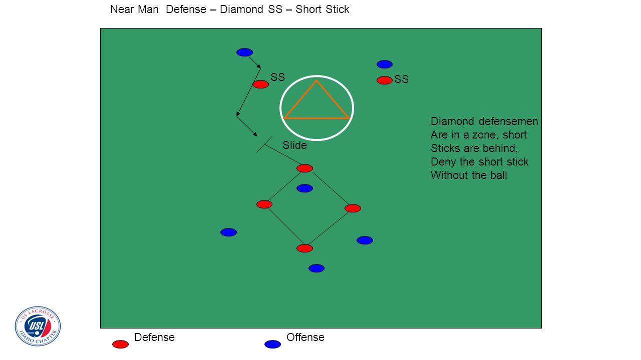 Near Man Defense – Diamond SS – Short Stick DefenseOffense SS Diamond defensemen Are in a zone, short Sticks are behind, Deny the short stick Without