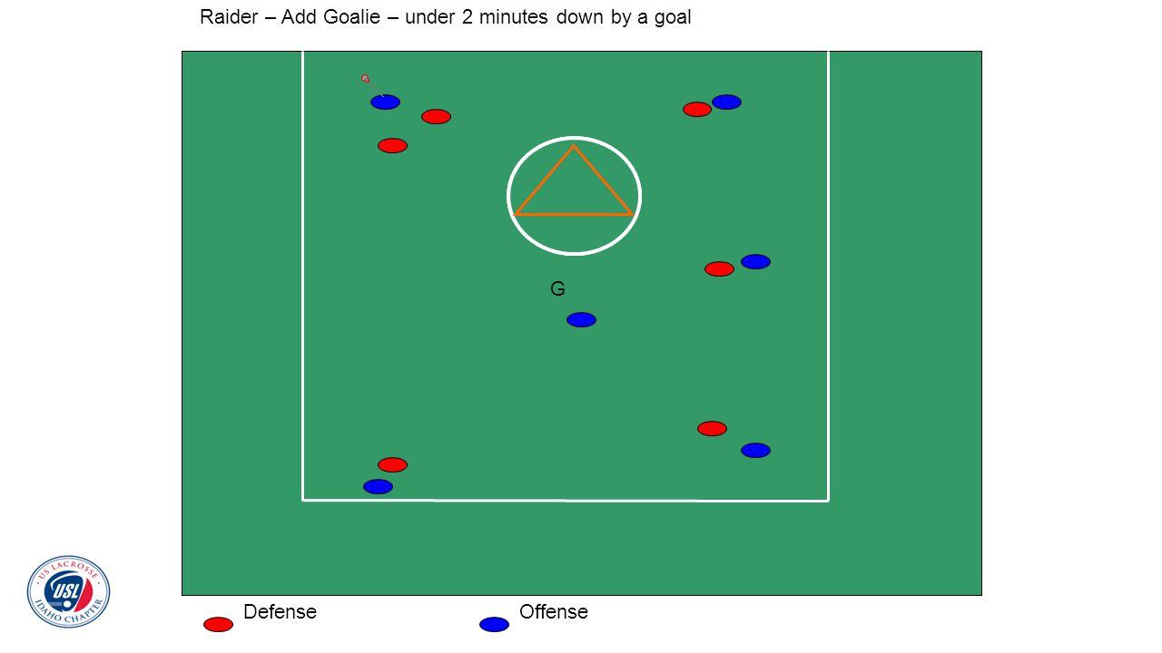 Raider – Add Goalie – under 2 minutes down by a goal DefenseOffense G