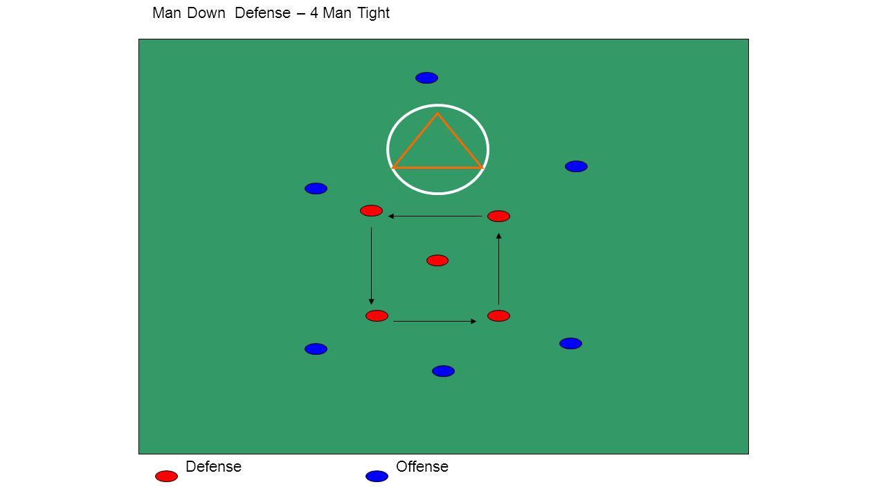 Man Down Defense – 4 Man Tight DefenseOffense